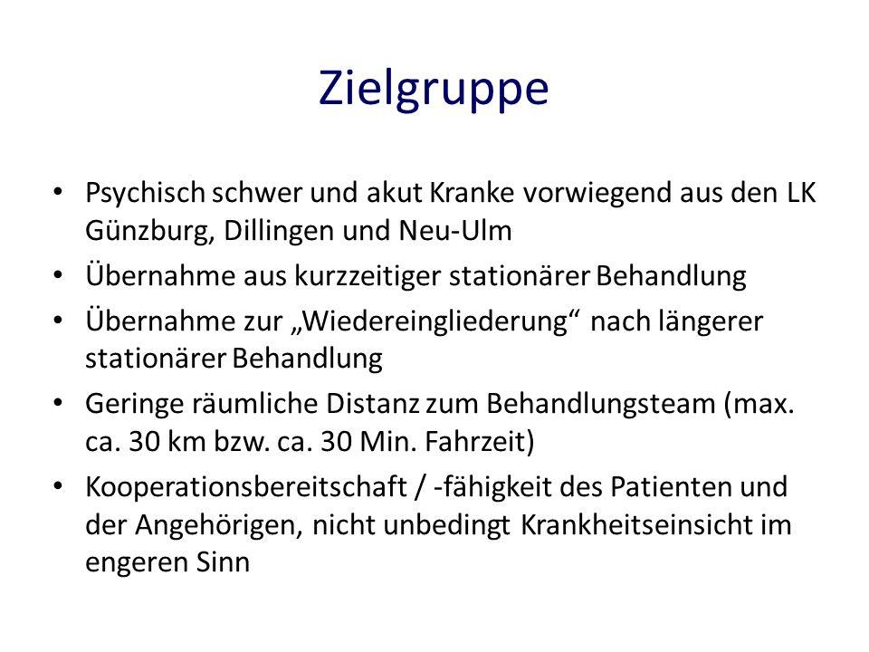Zielgruppe Psychisch schwer und akut Kranke vorwiegend aus den LK Günzburg, Dillingen und Neu-Ulm Übernahme aus kurzzeitiger stationärer Behandlung Üb