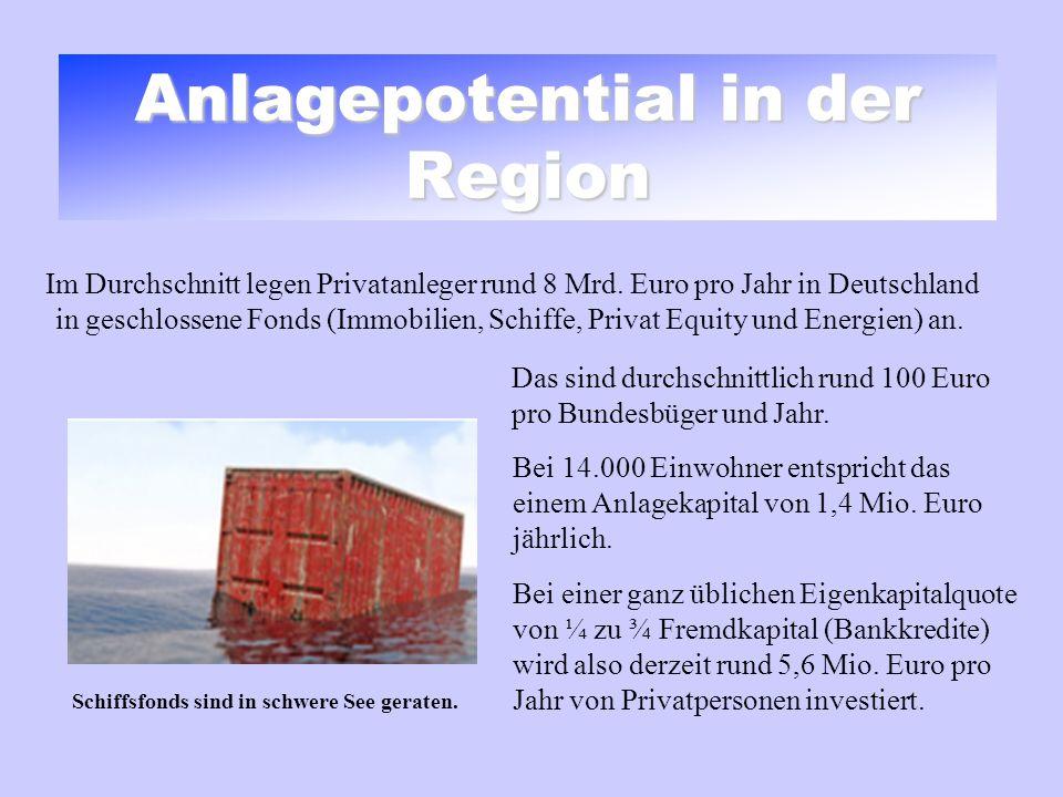 Anlagepotential in der Region Im Durchschnitt legen Privatanleger rund 8 Mrd. Euro pro Jahr in Deutschland in geschlossene Fonds (Immobilien, Schiffe,