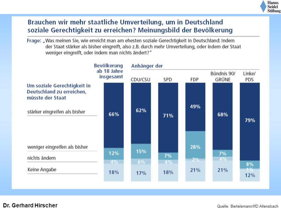 Quelle: Bertelsmann/IfD Allensbach Dr. Gerhard Hirscher
