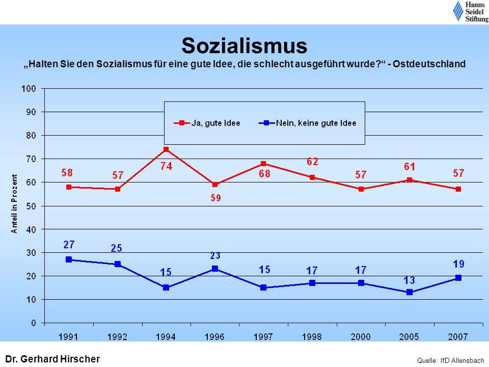 Sozialismus Halten Sie den Sozialismus für eine gute Idee, die schlecht ausgeführt wurde? - Ostdeutschland Quelle: IfD Allensbach Dr. Gerhard Hirscher