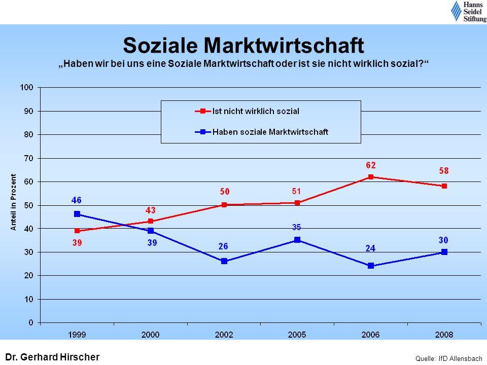 Soziale Marktwirtschaft Haben wir bei uns eine Soziale Marktwirtschaft oder ist sie nicht wirklich sozial? Quelle: IfD Allensbach Dr. Gerhard Hirscher