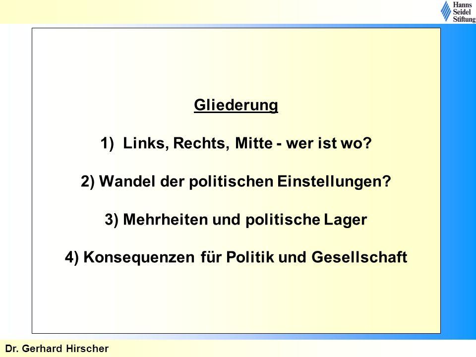 Gliederung 1) Links, Rechts, Mitte - wer ist wo? 2) Wandel der politischen Einstellungen? 3) Mehrheiten und politische Lager 4) Konsequenzen für Polit