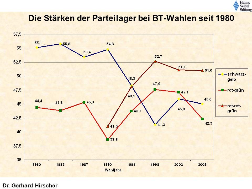 Die Stärken der Parteilager bei BT-Wahlen seit 1980 Dr. Gerhard Hirscher
