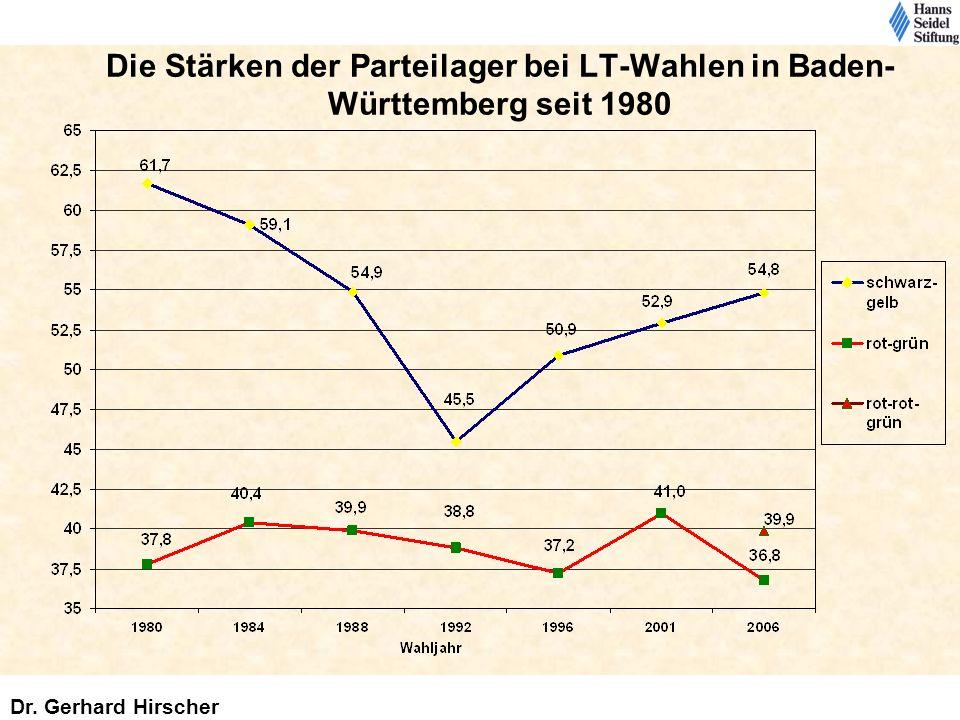 Die Stärken der Parteilager bei LT-Wahlen in Baden- Württemberg seit 1980 Dr. Gerhard Hirscher