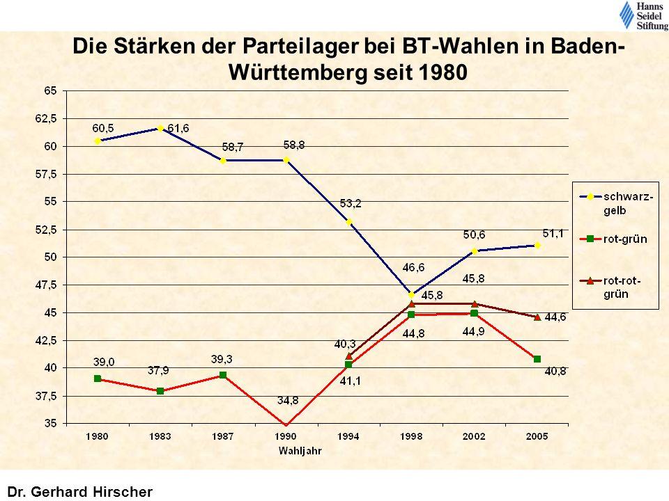 Die Stärken der Parteilager bei BT-Wahlen in Baden- Württemberg seit 1980 Dr. Gerhard Hirscher