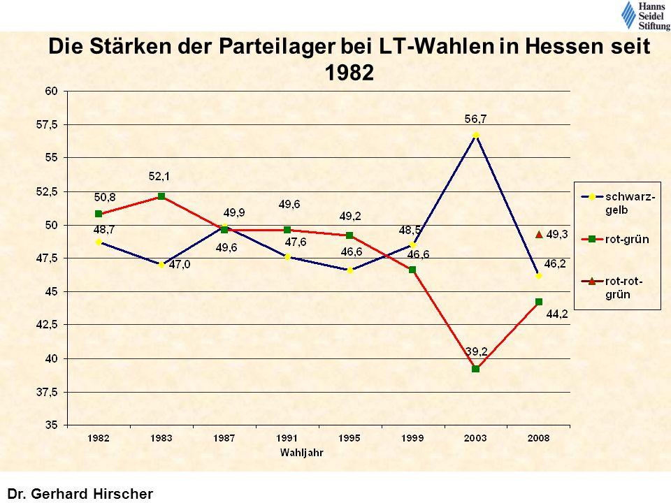 Die Stärken der Parteilager bei LT-Wahlen in Hessen seit 1982 Dr. Gerhard Hirscher