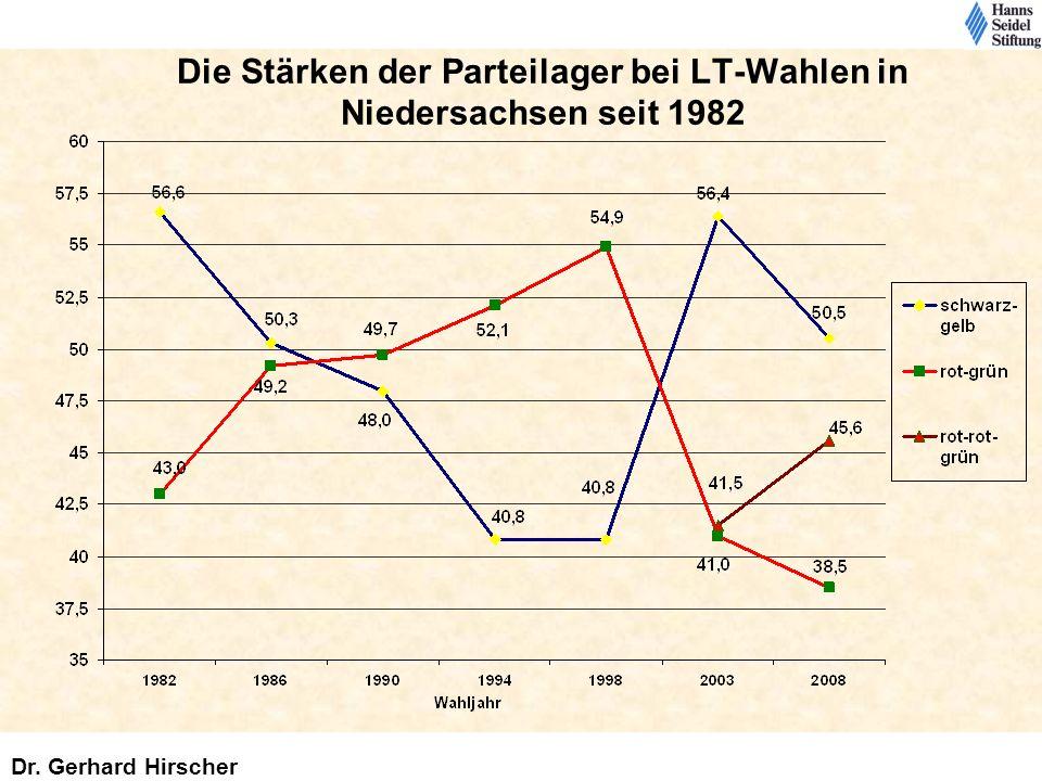 Die Stärken der Parteilager bei LT-Wahlen in Niedersachsen seit 1982 Dr. Gerhard Hirscher