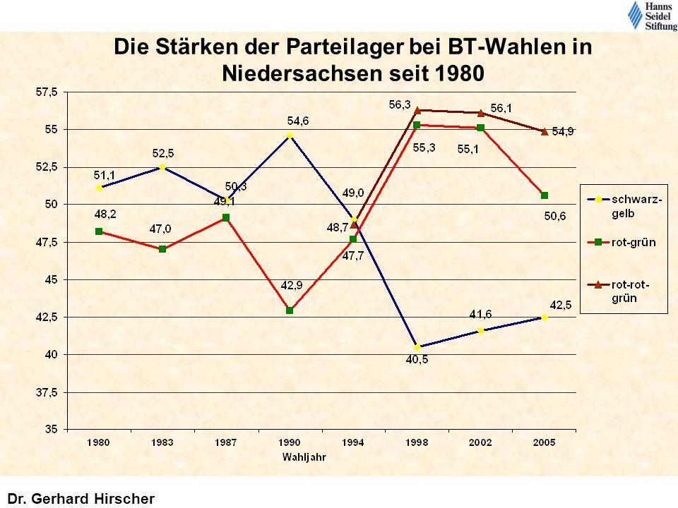 Die Stärken der Parteilager bei BT-Wahlen in Niedersachsen seit 1980 Dr. Gerhard Hirscher