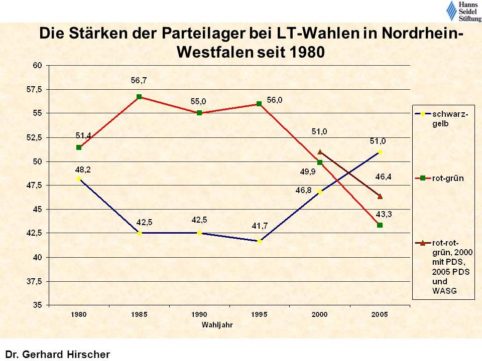 Die Stärken der Parteilager bei LT-Wahlen in Nordrhein- Westfalen seit 1980 Dr. Gerhard Hirscher