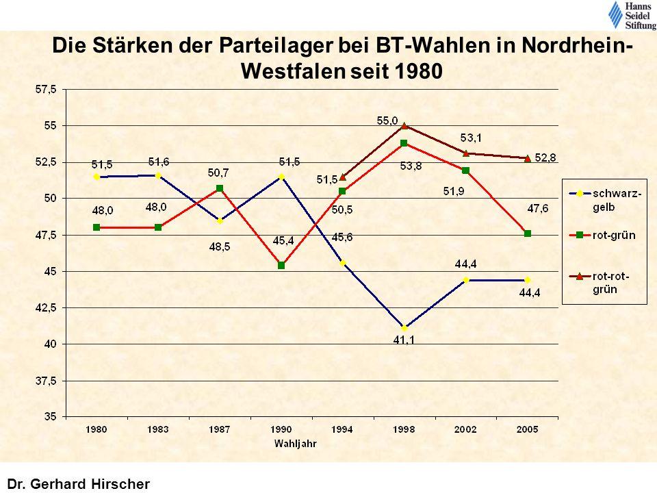 Die Stärken der Parteilager bei BT-Wahlen in Nordrhein- Westfalen seit 1980 Dr. Gerhard Hirscher