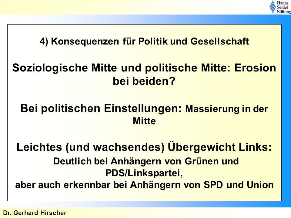 4) Konsequenzen für Politik und Gesellschaft Soziologische Mitte und politische Mitte: Erosion bei beiden? Bei politischen Einstellungen: Massierung i