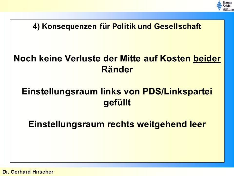 4) Konsequenzen für Politik und Gesellschaft Noch keine Verluste der Mitte auf Kosten beider Ränder Einstellungsraum links von PDS/Linkspartei gefüllt