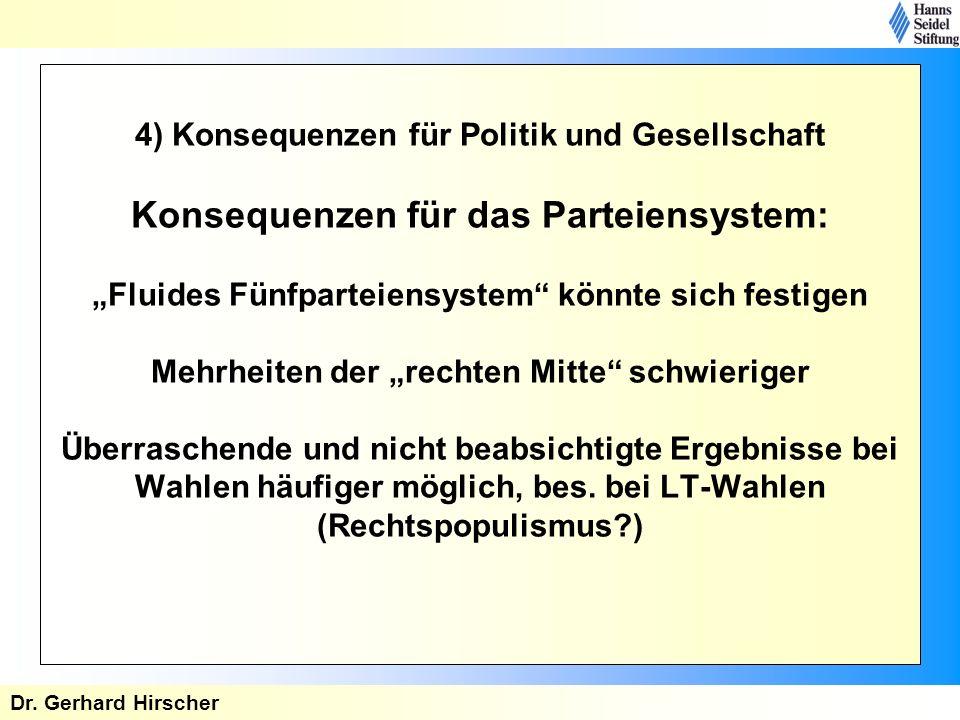 4) Konsequenzen für Politik und Gesellschaft Konsequenzen für das Parteiensystem: Fluides Fünfparteiensystem könnte sich festigen Mehrheiten der recht