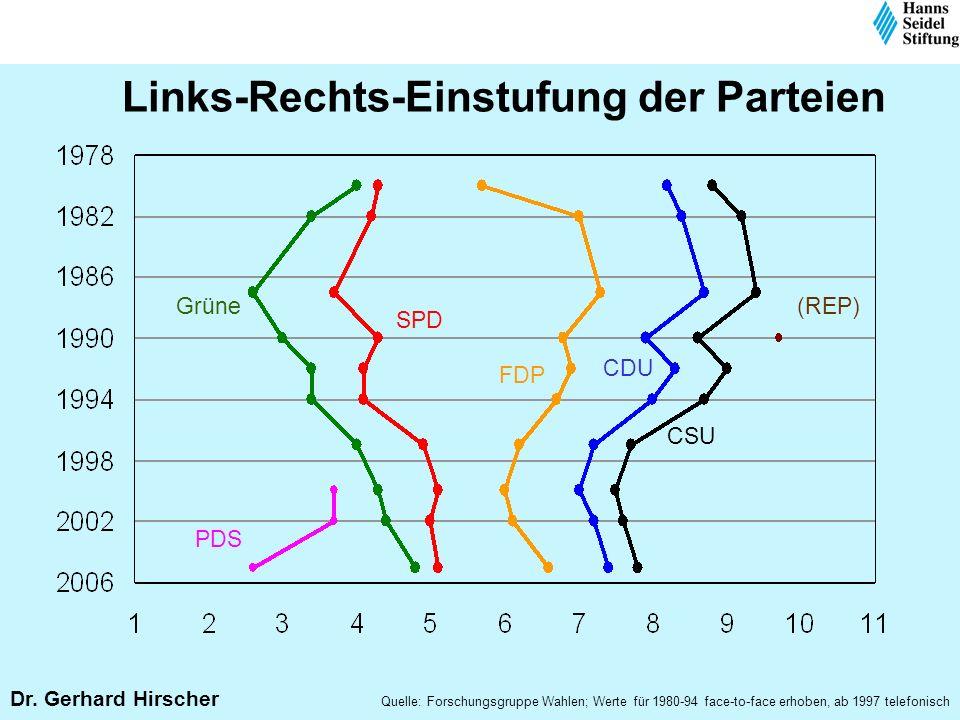 Links-Rechts-Einstufung der Parteien Dr. Gerhard Hirscher Quelle: Forschungsgruppe Wahlen; Werte für 1980-94 face-to-face erhoben, ab 1997 telefonisch