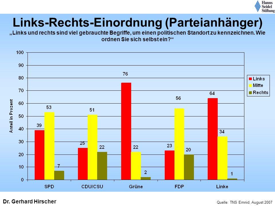 Links-Rechts-Einordnung (Parteianhänger) Links und rechts sind viel gebrauchte Begriffe, um einen politischen Standort zu kennzeichnen. Wie ordnen Sie