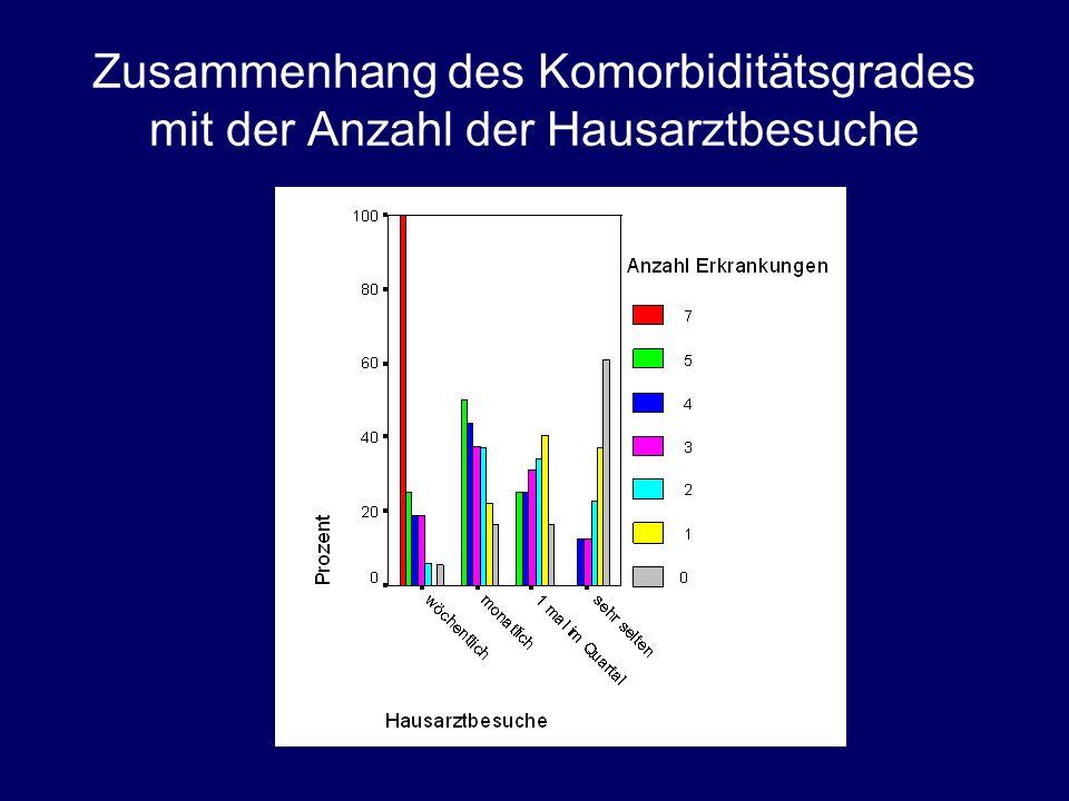 Zusammenhang des Komorbiditätsgrades mit der Anzahl der Hausarztbesuche