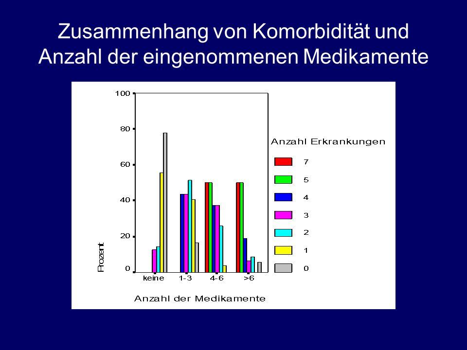 Zusammenhang von Komorbidität und Anzahl der eingenommenen Medikamente