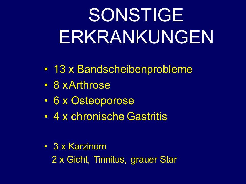 SONSTIGE ERKRANKUNGEN 13 x Bandscheibenprobleme 8 xArthrose 6 x Osteoporose 4 x chronische Gastritis 3 x Karzinom 2 x Gicht, Tinnitus, grauer Star