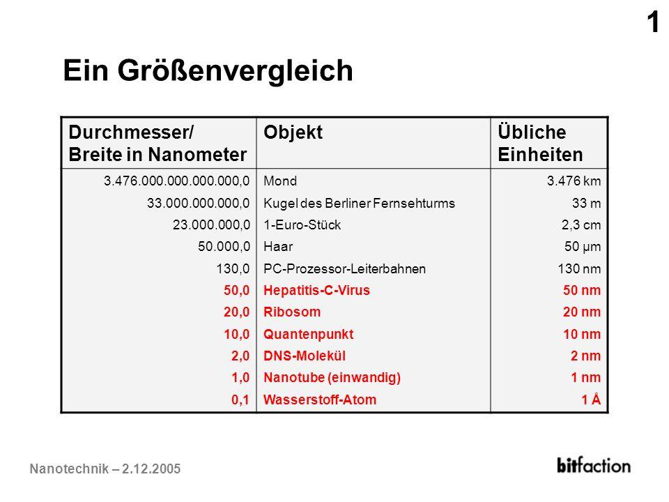 Nanotechnik – 2.12.2005 Ein Größenvergleich Durchmesser/ Breite in Nanometer ObjektÜbliche Einheiten 3.476.000.000.000.000,0 33.000.000.000,0 23.000.0