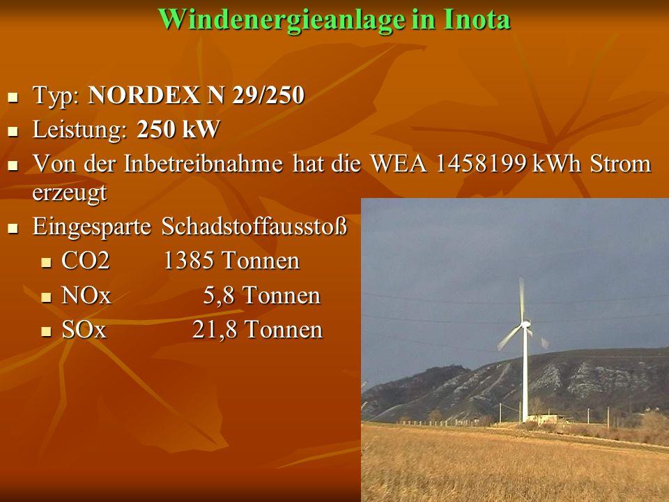 Windenergieanlage in Inota Typ: NORDEX N 29/250 Typ: NORDEX N 29/250 Leistung: 250 kW Leistung: 250 kW Von der Inbetreibnahme hat die WEA 1458199 kWh Strom erzeugt Von der Inbetreibnahme hat die WEA 1458199 kWh Strom erzeugt Eingesparte Schadstoffausstoß Eingesparte Schadstoffausstoß CO2 1385 Tonnen CO2 1385 Tonnen NOx 5,8 Tonnen NOx 5,8 Tonnen SOx 21,8 Tonnen SOx 21,8 Tonnen