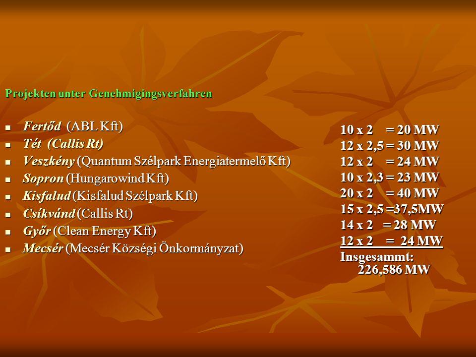 Projekten unter Genehmigingsverfahren Fertőd (ABL Kft) Fertőd (ABL Kft) Tét (Callis Rt) Tét (Callis Rt) Veszkény (Quantum Szélpark Energiatermelő Kft) Veszkény (Quantum Szélpark Energiatermelő Kft) Sopron (Hungarowind Kft) Sopron (Hungarowind Kft) Kisfalud (Kisfalud Szélpark Kft) Kisfalud (Kisfalud Szélpark Kft) Csíkvánd (Callis Rt) Csíkvánd (Callis Rt) Győr (Clean Energy Kft) Győr (Clean Energy Kft) Mecsér (Mecsér Községi Önkormányzat) Mecsér (Mecsér Községi Önkormányzat) 10 x 2 = 20 MW 12 x 2,5 = 30 MW 12 x 2 = 24 MW 10 x 2,3 = 23 MW 20 x 2 = 40 MW 15 x 2,5 =37,5MW 14 x 2 = 28 MW 12 x 2 = 24 MW Insgesammt: 226,586 MW