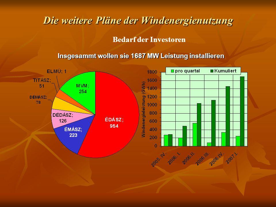 Die weitere Pläne der Windenergienutzung Bedarf der Investoren Insgesammt wollen sie 1687 MW Leistung installieren