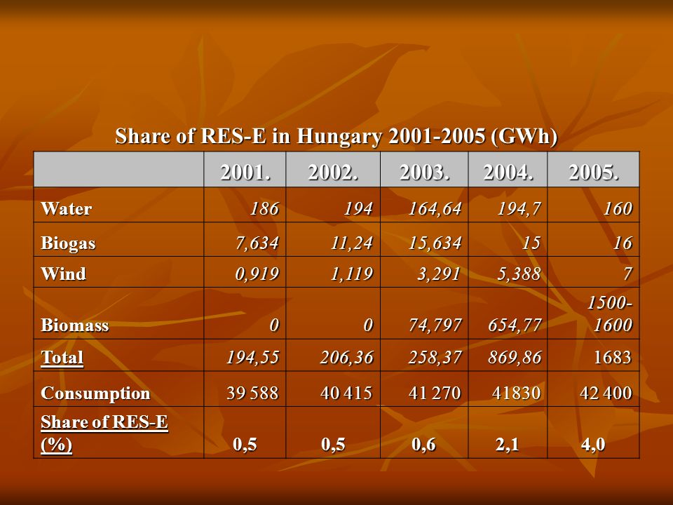 Share of RES-E in Hungary 2001-2005 (GWh) 2001.2002.2003.2004.2005.