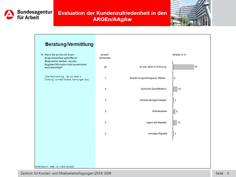 Seite Evaluation der Kundenzufriedenheit in den ARGEn/AAgAw Zentrum für Kunden- und Mitarbeiterbefragungen (ZKM) 2008 4 Anzahl Antworten 5.
