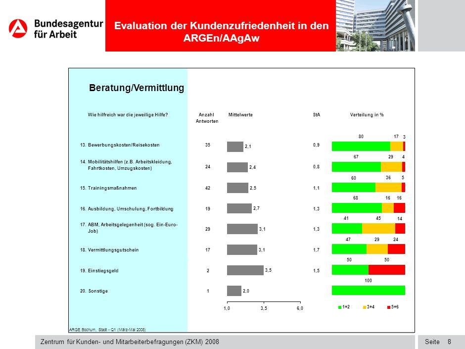 Seite Evaluation der Kundenzufriedenheit in den ARGEn/AAgAw Zentrum für Kunden- und Mitarbeiterbefragungen (ZKM) 2008 7 Haben Sie folgende Hilfen erhalten?Anzahl Antworten 13.Bewerbungskosten/Reisekosten100 14.