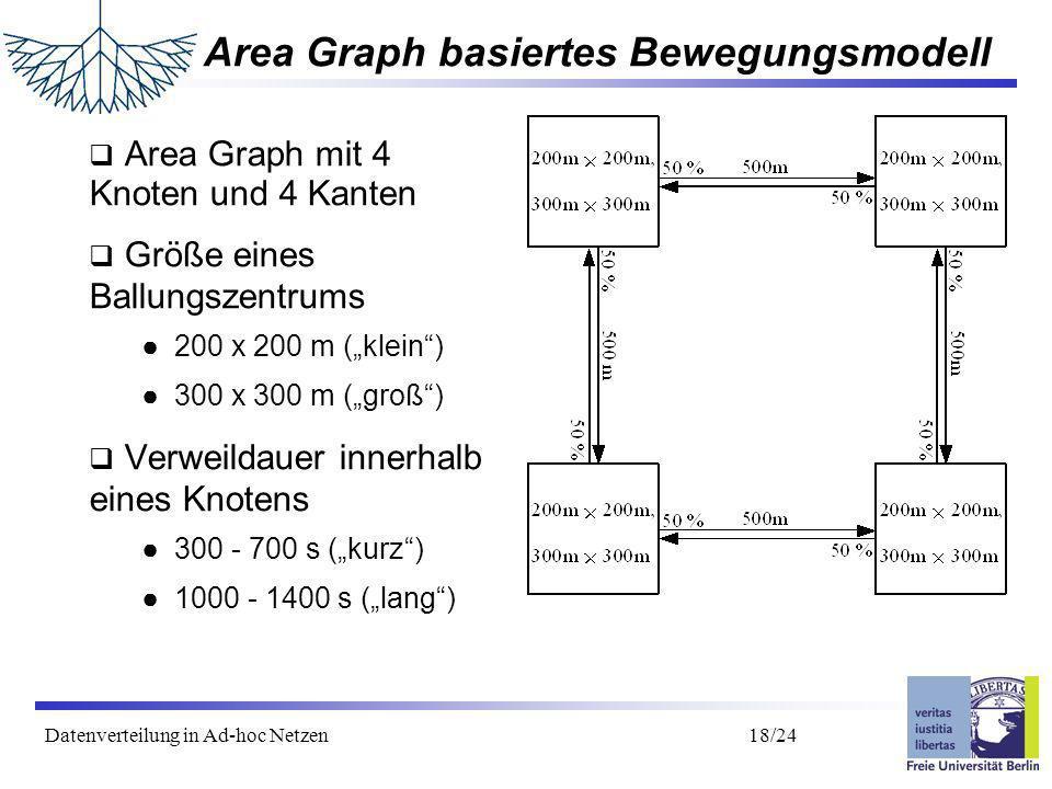 Datenverteilung in Ad-hoc Netzen 19/24 Ergebnisse Area Graph klein/kurz Bei kleinen Ballungsräumen und kurzer Verweildauer: Adaptive Protokolle deutlich besser als Probabilistische bestes Protokoll: Adapt 9