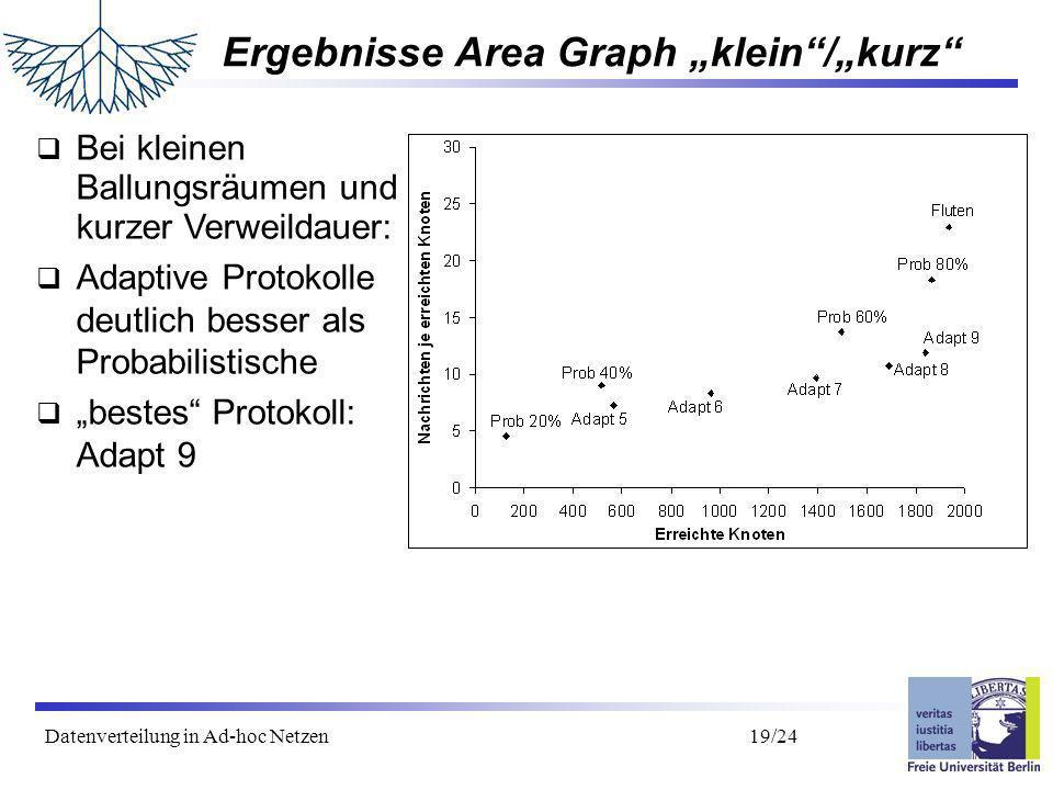 Datenverteilung in Ad-hoc Netzen 20/24 Ergebnisse Area Graph klein/lang Bei großen Ballungsräumen (kleinere Dichte): ähnliche Ergebnisse wie bei kleinen Ballungsräumen Bei kleinen Ballungsräumen und langer Verweildauer: maximal 70% der Knoten erreicht bestes Protokoll: Adapt 9