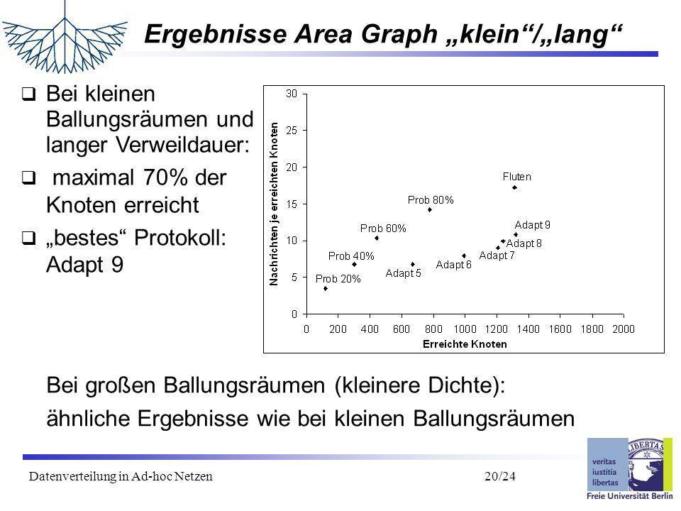 Datenverteilung in Ad-hoc Netzen 21/24 Gliederung Motivation Verteilungsprotokolle Bewegungsmodelle Untersuchungen/Ergebnisse Zusammenfassung/Ausblick