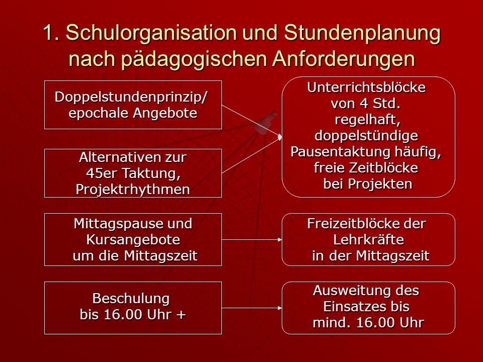 1. Schulorganisation und Stundenplanung nach pädagogischen Anforderungen Doppelstundenprinzip/ epochale Angebote Alternativen zur 45er Taktung, 45er T