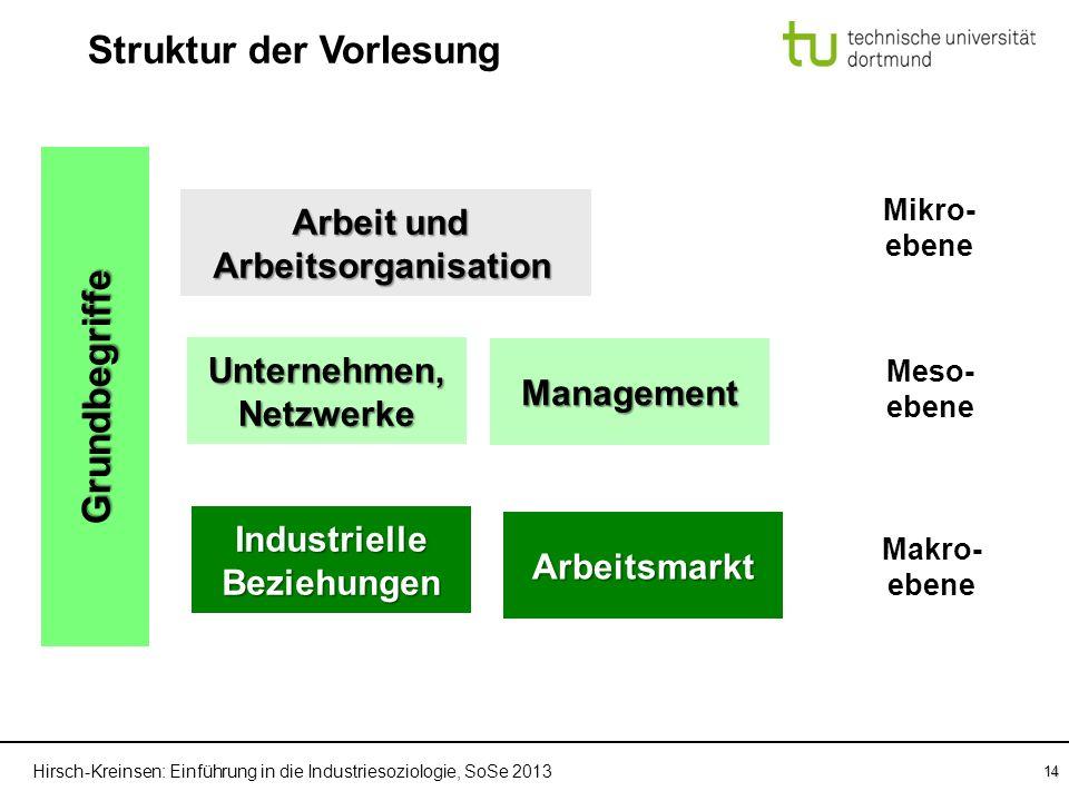 Hirsch-Kreinsen: Einführung in die Industriesoziologie, SoSe 2013 14 Grundbegriffe Arbeit und Arbeitsorganisation Unternehmen,Netzwerke IndustrielleBe