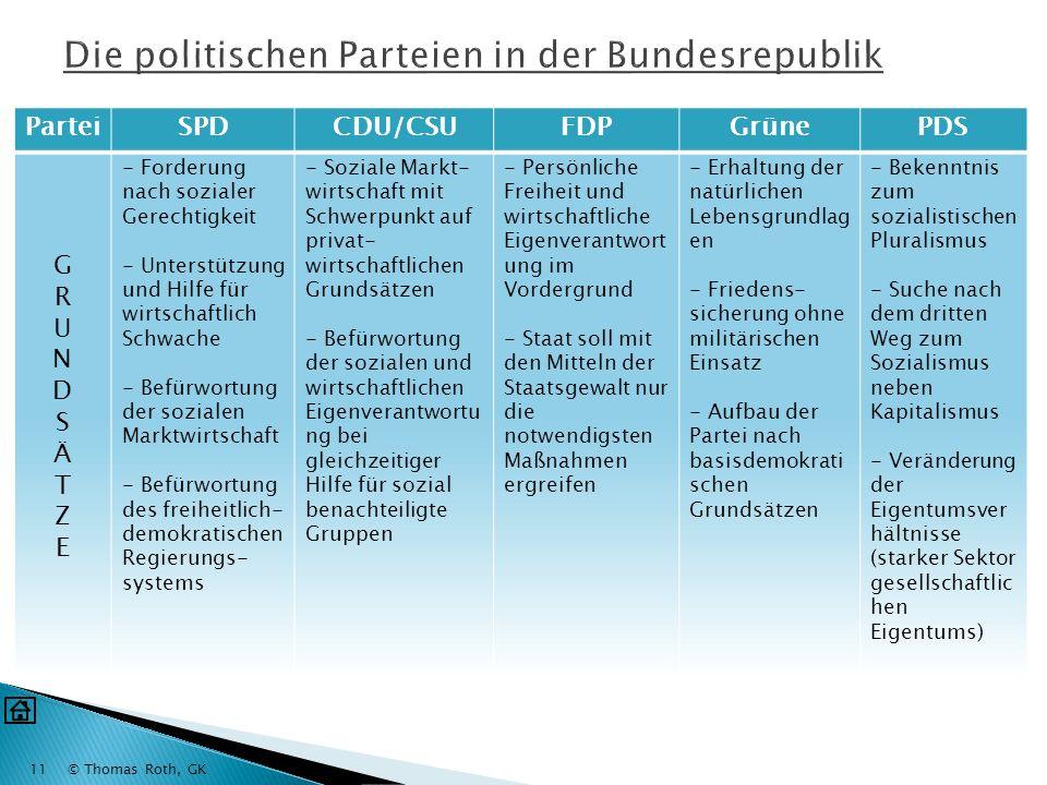 © Thomas Roth, GK10 Wahlgrundsätze WahlsystemWahlrecht a) aktives Wahlrecht (Recht zu wählen) Deutsche 18 Jahre nicht von der Wahl ausgeschlossen b) p