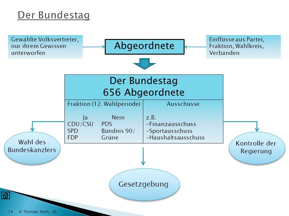 © Thomas Roth, GK13 Sitzverteilung im Bundestag Partei A 315 Sitze (Zweitstimme) 250 Direktmandate 65 Landeslisten Partei B 262 Sitze (Zweitstimme) 78