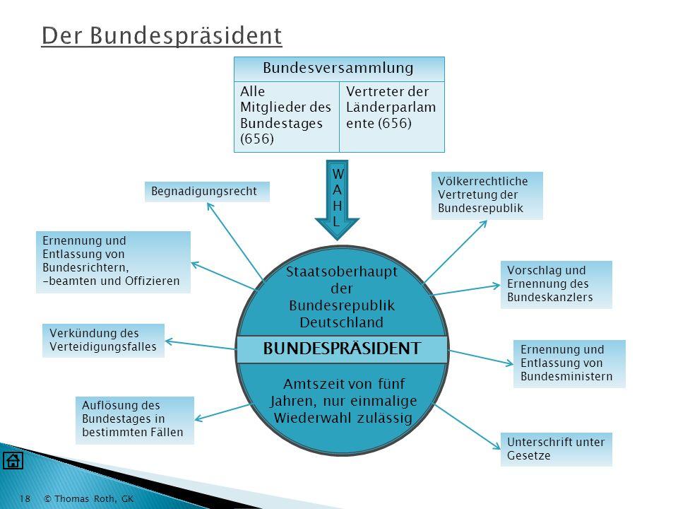 © Thomas Roth, GK17 Bundesverfassungsgericht 16 Richter BundestagBundesrat Wählt die Hälfte der Richter auf 12 Jahre wird auf Antrag tätig entscheidet