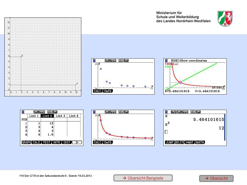 1. Rechtecke mit A = 12 im KOS 3. Punktplot 5. Schnittpunkt mit y = x 2. Einzelne Eckpunkte 4. Zugehörige Hyperbel-Funktion 6. Probe 110 Übersicht Der