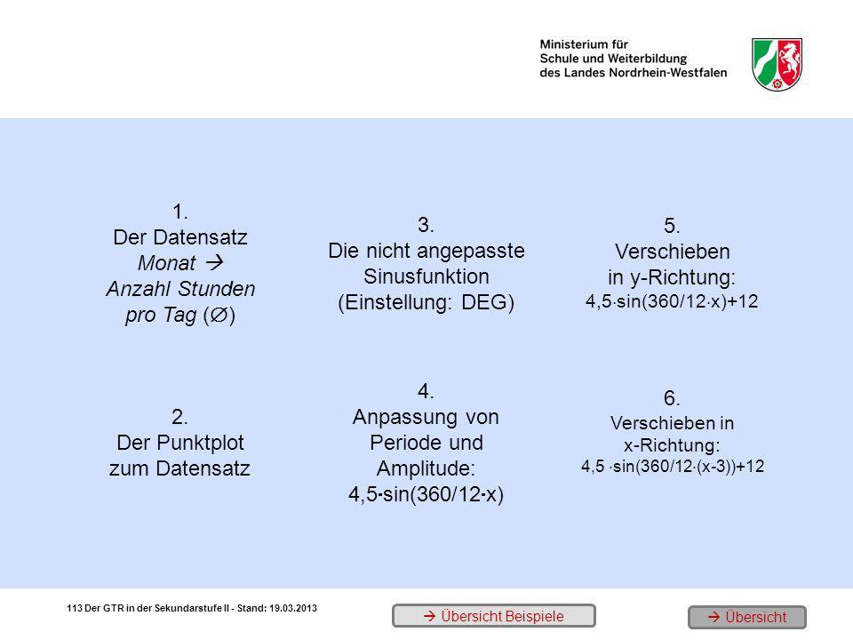 1. Der Datensatz Monat Anzahl Stunden pro Tag ( ) 3. Die nicht angepasste Sinusfunktion (Einstellung: DEG) 5. Verschieben in y-Richtung: 4,5 sin(360/1
