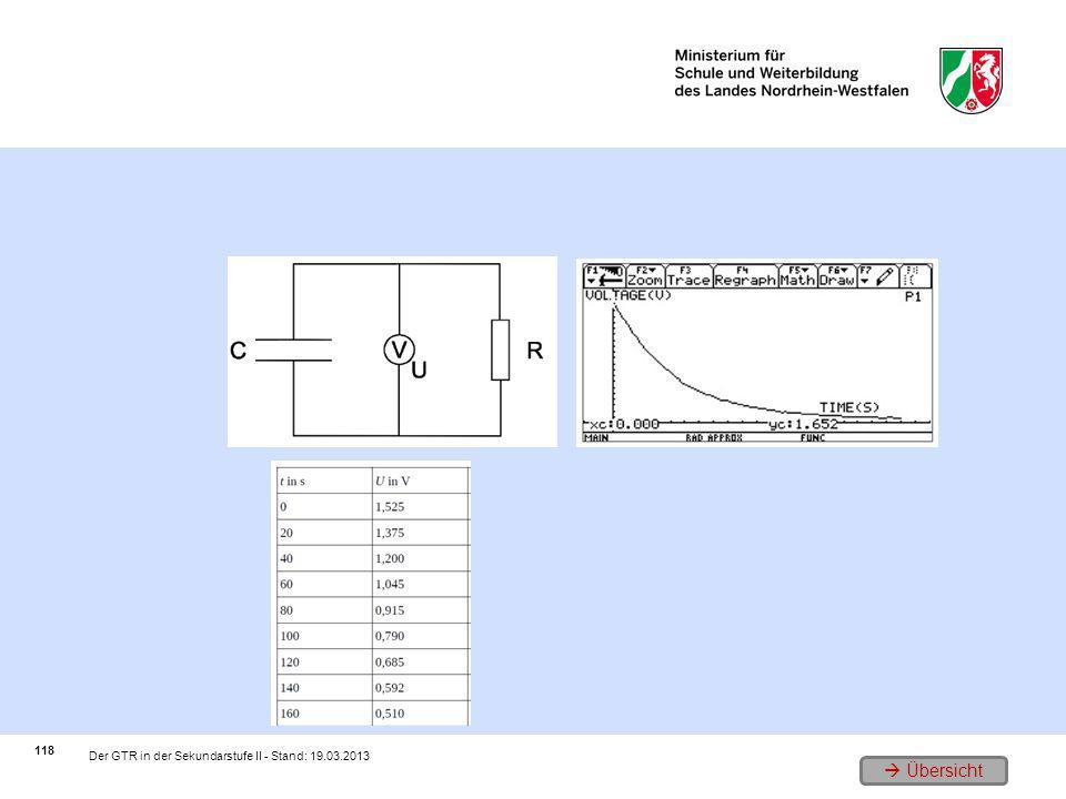 1. Der Versuchsaufbau (Schaltplan) 3. Ein Beispielgraph 2. Erfassung der Messwerte 118 Der GTR in der Sekundarstufe II - Stand: 19.03.2013 Übersicht