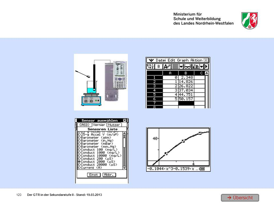 1. Versuchsaufbau 3. Messwertabelle 2. Auswählen der Sensoren 4. Eichkurve Der GTR in der Sekundarstufe II - Stand: 19.03.2013120 Übersicht
