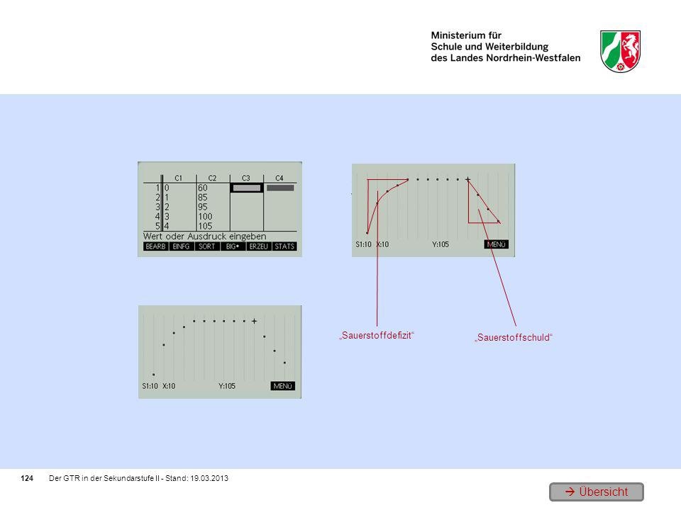 1. Die experimentell ermittelten Daten als Liste 3. Vergleich der Flächen 2. Der Datensatz als Punktplot (Streudiagramm) 124 Der GTR in der Sekundarst