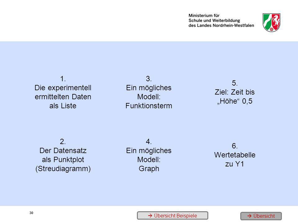 1. Die experimentell ermittelten Daten als Liste 3. Ein mögliches Modell: Funktionsterm 5. Ziel: Zeit bis Höhe 0,5 2. Der Datensatz als Punktplot (Str