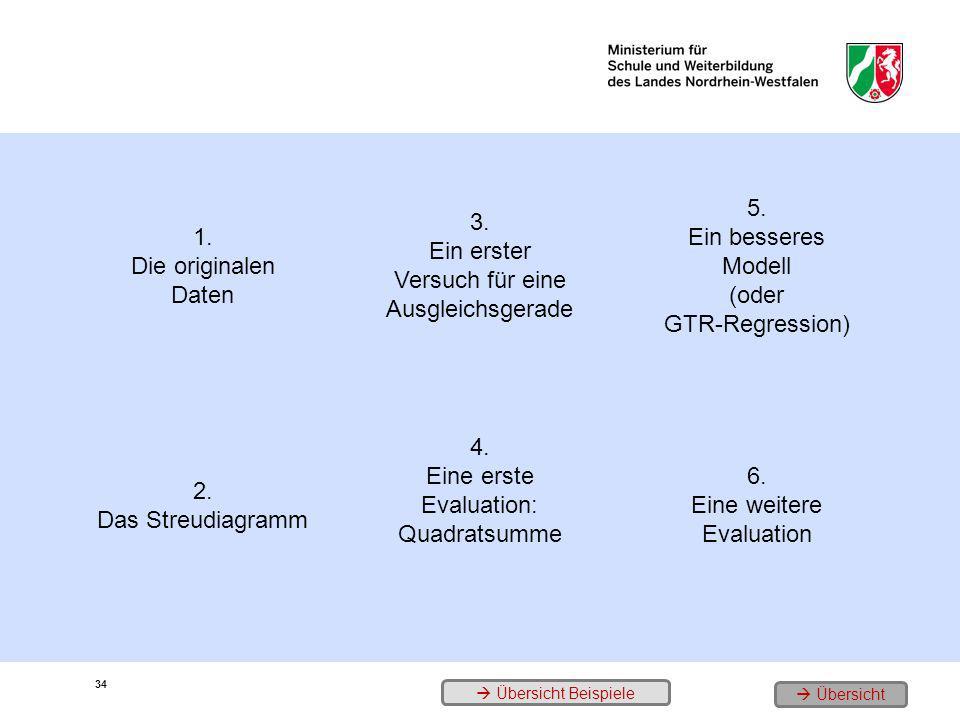 1. Die originalen Daten 3. Ein erster Versuch für eine Ausgleichsgerade 5. Ein besseres Modell (oder GTR-Regression) 2. Das Streudiagramm 4. Eine erst