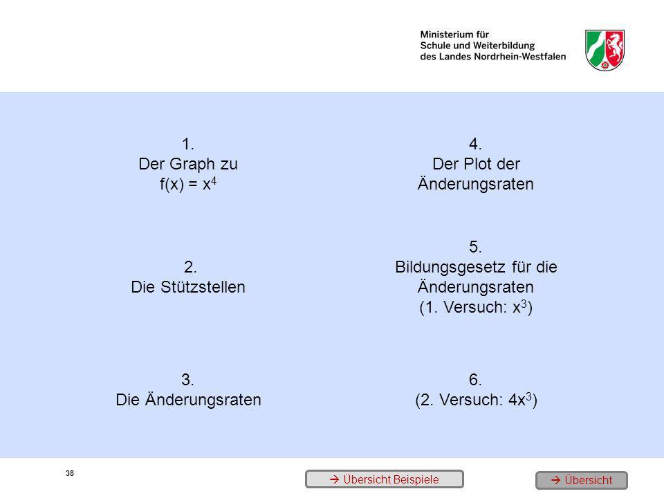 1. Der Graph zu f(x) = x 4 4. Der Plot der Änderungsraten 2. Die Stützstellen 5. Bildungsgesetz für die Änderungsraten (1. Versuch: x 3 ) 3. Die Änder