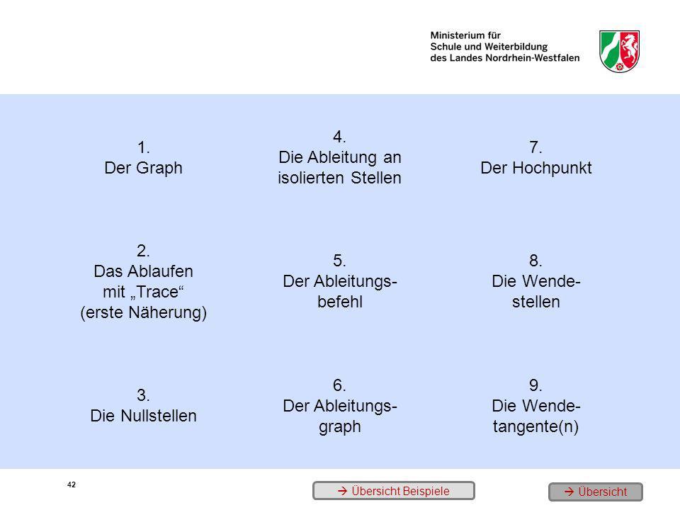 1. Der Graph 4. Die Ableitung an isolierten Stellen 7. Der Hochpunkt 2. Das Ablaufen mit Trace (erste Näherung) 5. Der Ableitungs- befehl 8. Die Wende