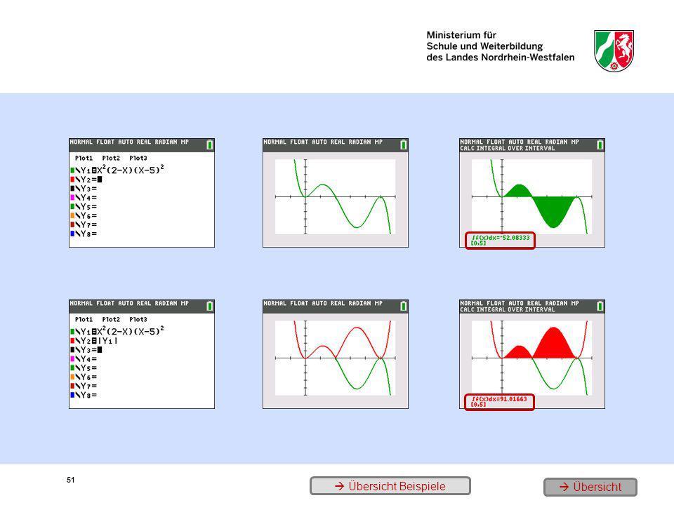 1. Der Funktionsterm 2. Der Graph: Zufluss/Abfluss (Änderungsrate) 3. Die Veränderung nach 5 Minuten 4. Der neue Term 5. Der neue Graph 6. In den 5 Mi