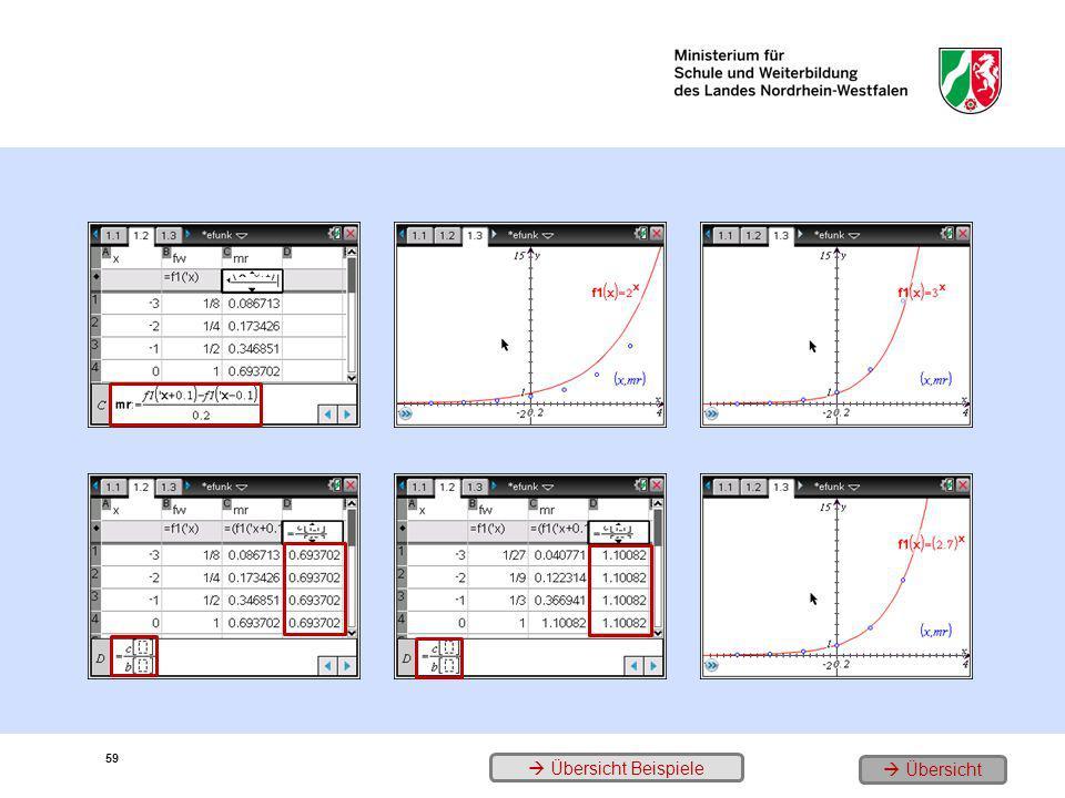 1. Stützstellen, Funktionswerte, Änderungsraten für f(x) = 2 x 3. Der Graph zu f(x) = 2 x und die Änderungsraten 5. b = 3 Graph 2. Quotienten- probe 4