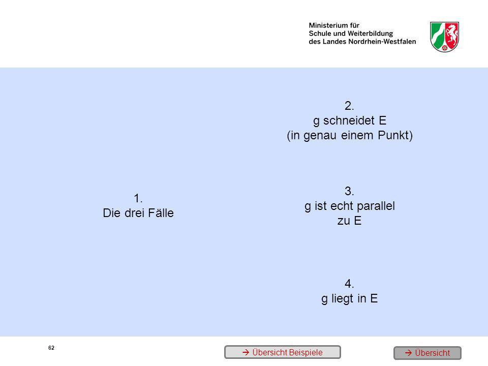 62 1. Die drei Fälle 2. g schneidet E (in genau einem Punkt) 3. g ist echt parallel zu E 4. g liegt in E Übersicht Beispiele Übersicht