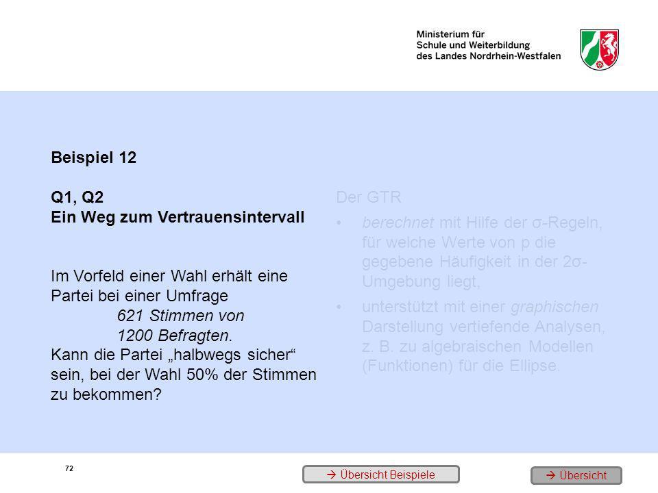 72 Beispiel 12 Q1, Q2 Ein Weg zum Vertrauensintervall Im Vorfeld einer Wahl erhält eine Partei bei einer Umfrage 621 Stimmen von 1200 Befragten. Kann